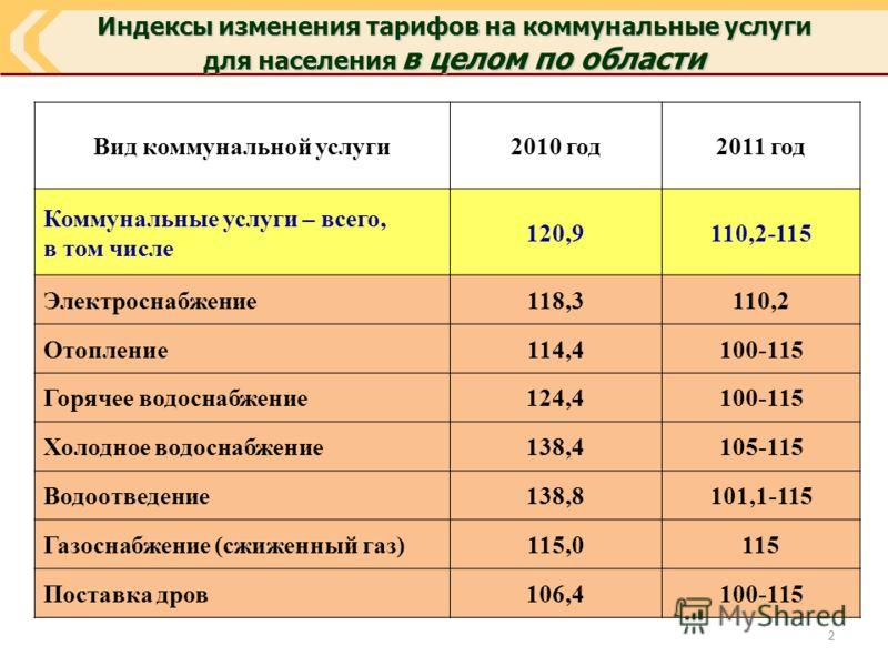 Индексы изменения тарифов на коммунальные услуги для населения в целом по области Вид коммунальной услуги2010 год2011 год Коммунальные услуги – всего, в том числе 120,9110,2-115 Электроснабжение118,3110,2 Отопление114,4100-115 Горячее водоснабжение12