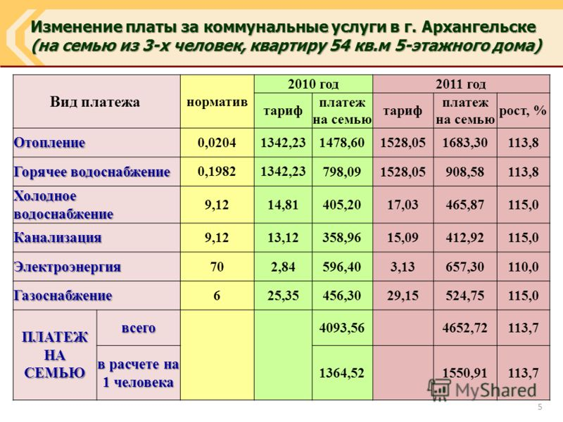 Изменение платы за коммунальные услуги в г. Архангельске (на семью из 3-х человек, квартиру 54 кв.м 5-этажного дома) (на семью из 3-х человек, квартиру 54 кв.м 5-этажного дома) Вид платежа норматив 2010 год2011 год тариф платеж на семью тариф платеж