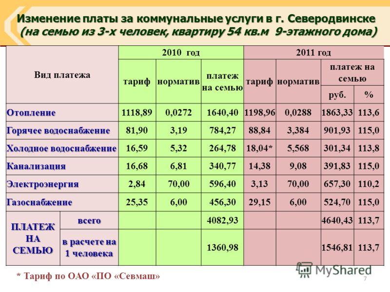 Изменение платы за коммунальные услуги в г. Северодвинске (на семью из 3-х человек, квартиру 54 кв.м 9-этажного дома) (на семью из 3-х человек, квартиру 54 кв.м 9-этажного дома) Вид платежа 2010 год2011 год тарифнорматив платеж на семью тарифнорматив