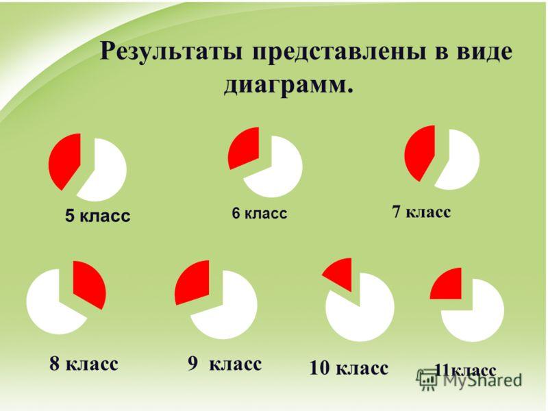 Результаты представлены в виде диаграмм. 5 класс 6 класс 7 класс 8 класс 9 класс 10 класс 11класс