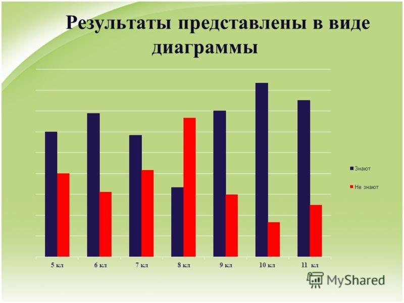 Результаты представлены в виде диаграммы