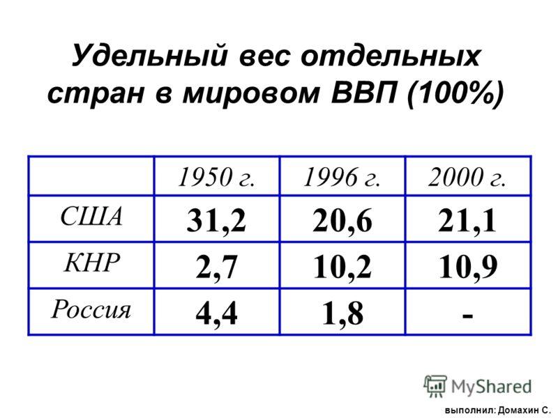 Удельный вес отдельных стран в мировом ВВП (100%) 1950 г.1996 г.2000 г. США 31,220,621,1 КНР 2,710,210,9 Россия 4,41,8- выполнил: Домахин С.