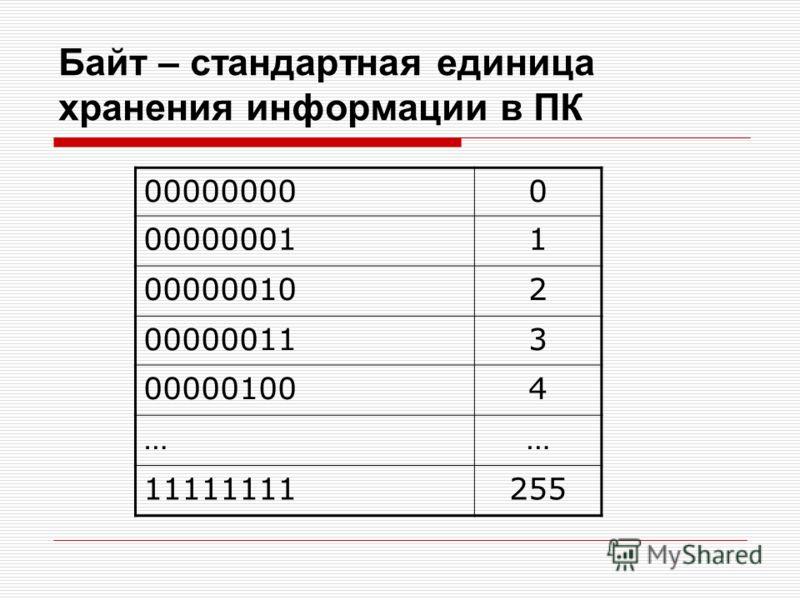 Байт – стандартная единица хранения информации в ПК 000000000 000000011 000000102 000000113 000001004 …… 11111111255