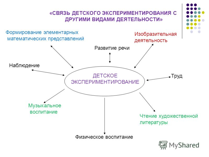 ЭКСПЕРИМЕНТИРОВАНИЯ С