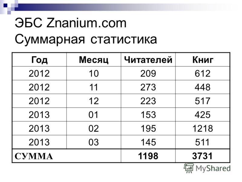 ЭБС Znanium.com Суммарная статистика ГодМесяцЧитателейКниг 201210209612 201211273448 201212223517 201301153425 2013021951218 201303145511 СУММА 1198 3731