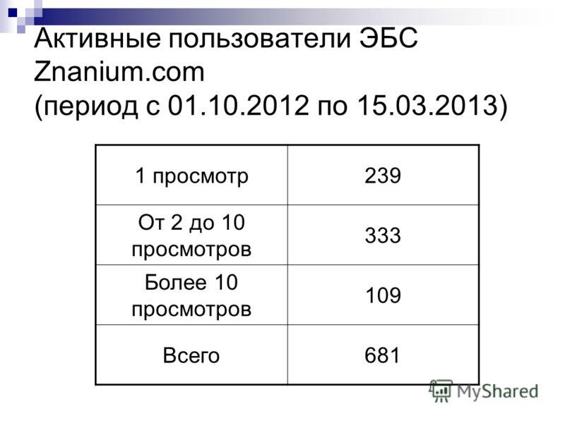 Активные пользователи ЭБС Znanium.com (период с 01.10.2012 по 15.03.2013) 1 просмотр239 От 2 до 10 просмотров 333 Более 10 просмотров 109 Всего681