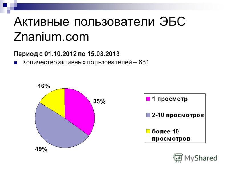 Активные пользователи ЭБС Znanium.com Период с 01.10.2012 по 15.03.2013 Количество активных пользователей – 681