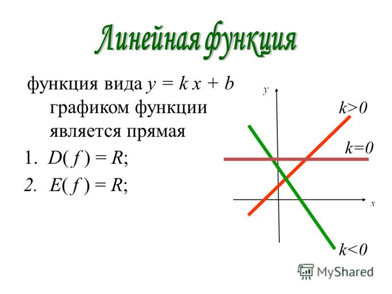 функция вида y = k х + b графиком функции является прямая 1. D( f ) = R; 2.E( f ) = R; k>0 k