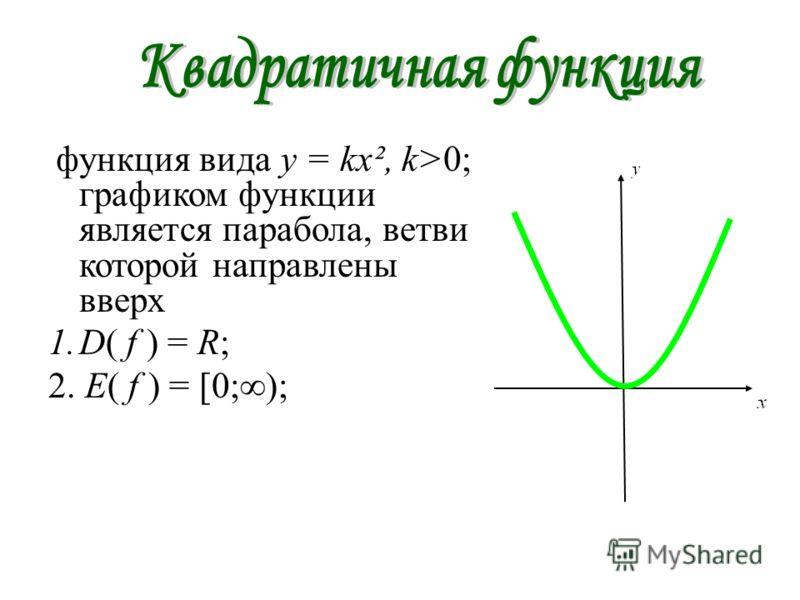 функция вида y = kx², k>0; графиком функции является парабола, ветви которой направлены вверх 1.D( f ) = R; 2. E( f ) = [0;);