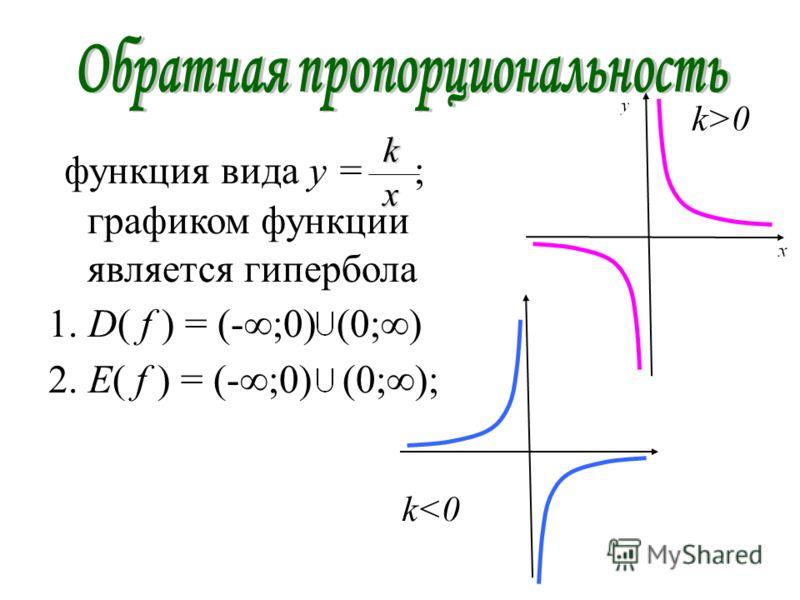 функция вида y = ; графиком функции является гипербола 1. D( f ) = (-;0) (0;) 2. E( f ) = (-;0) (0;); k x k>0 k