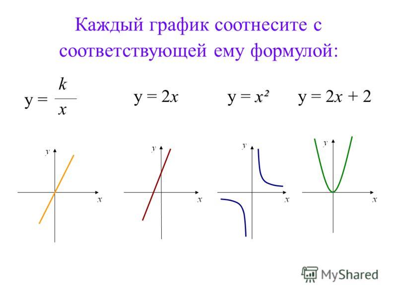 Каждый график соотнесите с соответствующей ему формулой: y = k x x² y = x²y = 2xy = 2x + 2
