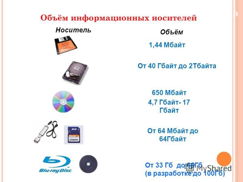 Объём информационных носителей Носитель Объём 1,44 Мбайт От 40 Гбайт до 2Тбайта 650 Мбайт 4,7 Гбайт- 17 Гбайт От 64 Мбайт до 64Гбайт От 33 Гб до 66Гб (в разработке до 100Гб)