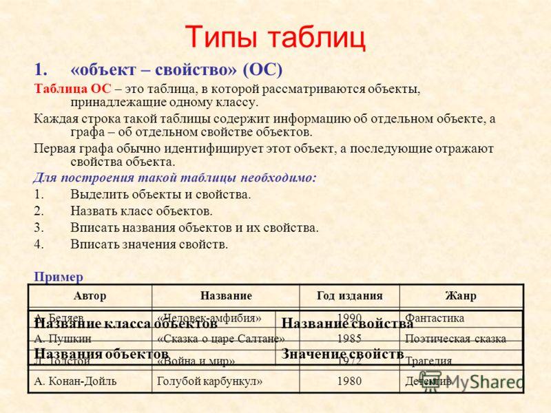 Типы таблиц 1.«объект – свойство» (ОС) Таблица ОС – это таблица, в которой рассматриваются объекты, принадлежащие одному классу. Каждая строка такой таблицы содержит информацию об отдельном объекте, а графа – об отдельном свойстве объектов. Первая гр