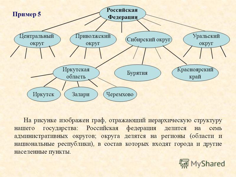 На рисунке изображен граф, отражающий иерархическую структуру нашего государства: Российская федерация делится на семь административных округов; округа делятся на регионы (области и национальные республики), в состав которых входят города и другие на