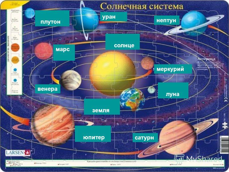 нептун уран Слайд 6Слайд 6плутон марс д 9 д 9 Слайд 12Слайд 12солнце венера Слайд 14Слайд 14юпитер сатурн Слайд 13Слайд 13земля меркурий Слайд 11Слайд 11луна