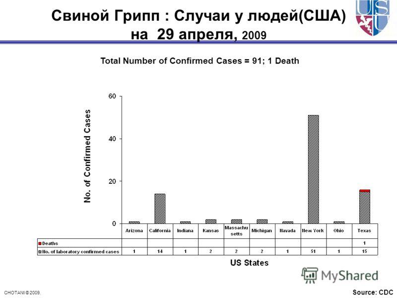 CHOTANI © 2009. Свиной Грипп : Случаи у людей(США) на 29 апреля, 2009 Source: CDC Total Number of Confirmed Cases = 91; 1 Death