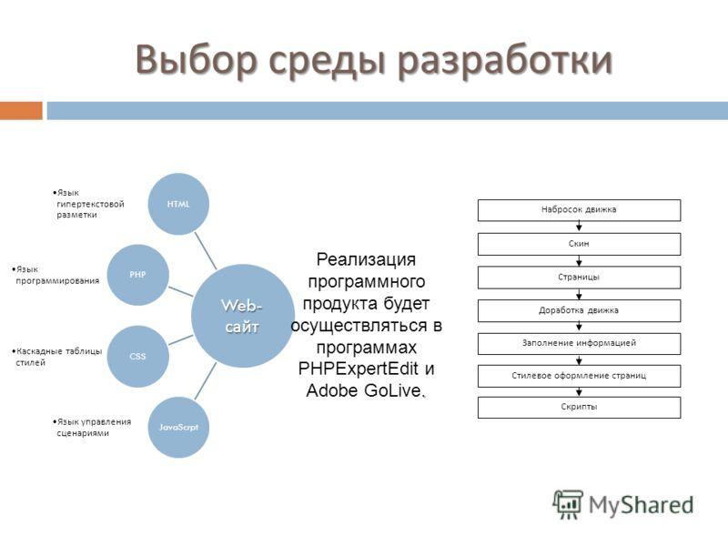Выбор среды разработки HTML Язык гипертекстовой разметки Язык гипертекстовой разметки PHP Язык программирования Язык программирования CSS Каскадные таблицы стилей Каскадные таблицы стилей JavaScrpt Язык управления сценариями Язык управления сценариям