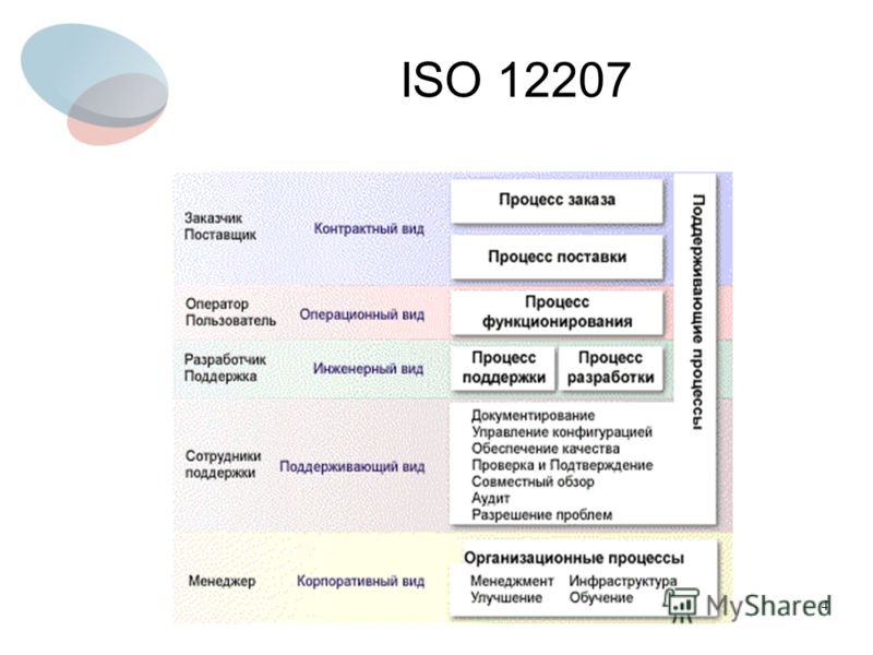 4 ISO 12207
