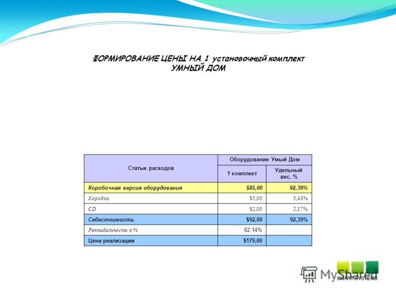 ФОРМИРОВАНИЕ ЦЕНЫ НА 1 установочный комплект УМНЫЙ ДОМ Статьи расходов Оборудование Умый Дом 1 комплект Удельный вес, % Коробочная версия оборудования$85,0092,39% Коробка$5,005,43% CD$2,002,17% Себестоимость$92,0092,39% Рентабельность в % 62,14% Цена