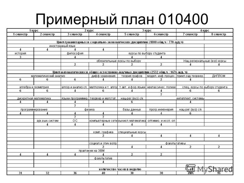 Примерный план 010400