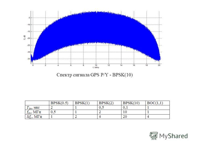Спектр сигнала GPS P/Y - BPSK(10)