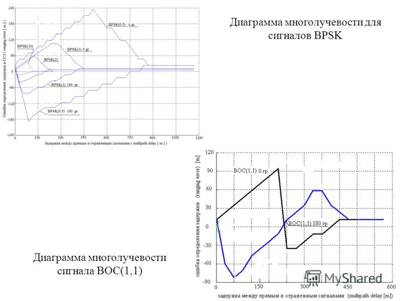 Диаграмма многолучевости для сигналов BPSK Диаграмма многолучевости сигнала BOC(1,1)