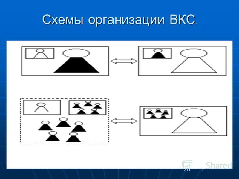 55 Схемы организации ВКС.