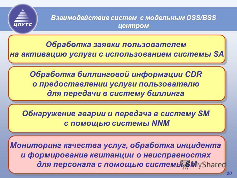 20 Взаимодействие систем с модельным OSS/BSS центром Обработка заявки пользователем на активацию услуги с использованием системы SA Обработка заявки пользователем на активацию услуги с использованием системы SA Обработка биллинговой информации СDR о
