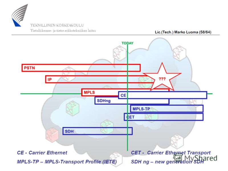 3 CE - Carrier EthernetCET - Carrier Ethernet Transport MPLS-TP – MPLS-Transport Profile (IETE)SDH ng – new generation SDH