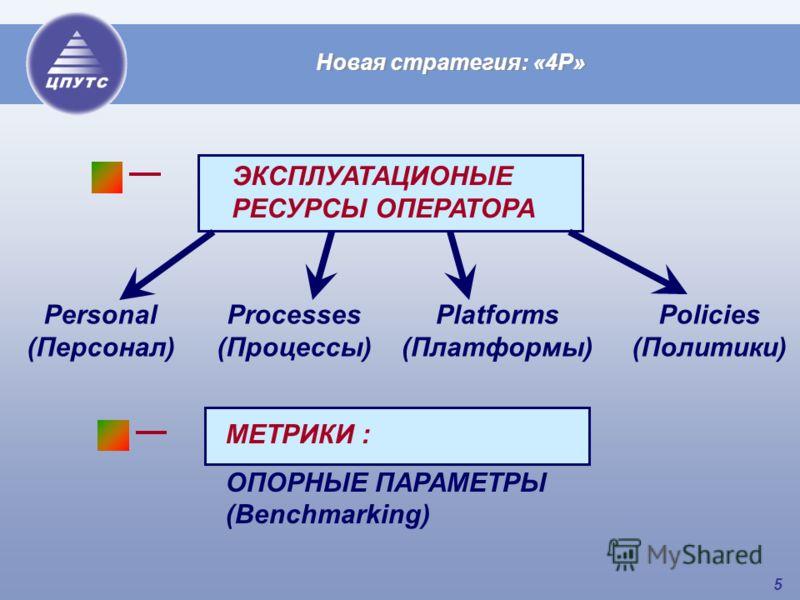 5 Новая стратегия: «4P» ЭКСПЛУАТАЦИОНЫЕ РЕСУРСЫ ОПЕРАТОРА Personal (Персонал) Processes (Процессы) Platforms (Платформы) МЕТРИКИ : ОПОРНЫЕ ПАРАМЕТРЫ (Benchmarking) Policies (Политики)