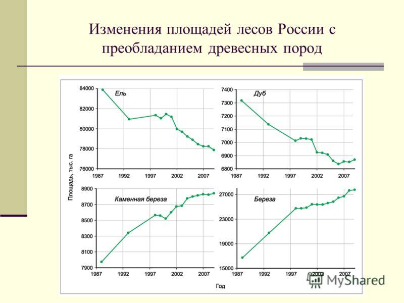 Изменения площадей лесов России с преобладанием древесных пород