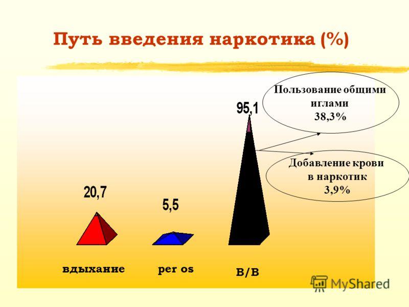 Путь введения наркотика (%) Добавление крови в наркотик 3,9% Пользование общими иглами 38,3% вдыханиеper os В/ВВ/В
