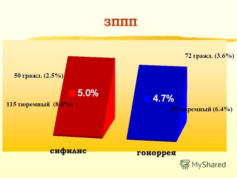 ЗППП 50 гражд. (2.5%) 115 тюремный (8.8%) 72 гражд. (3.6%) 85 тюремный (6.4%) сифилис гоноррея