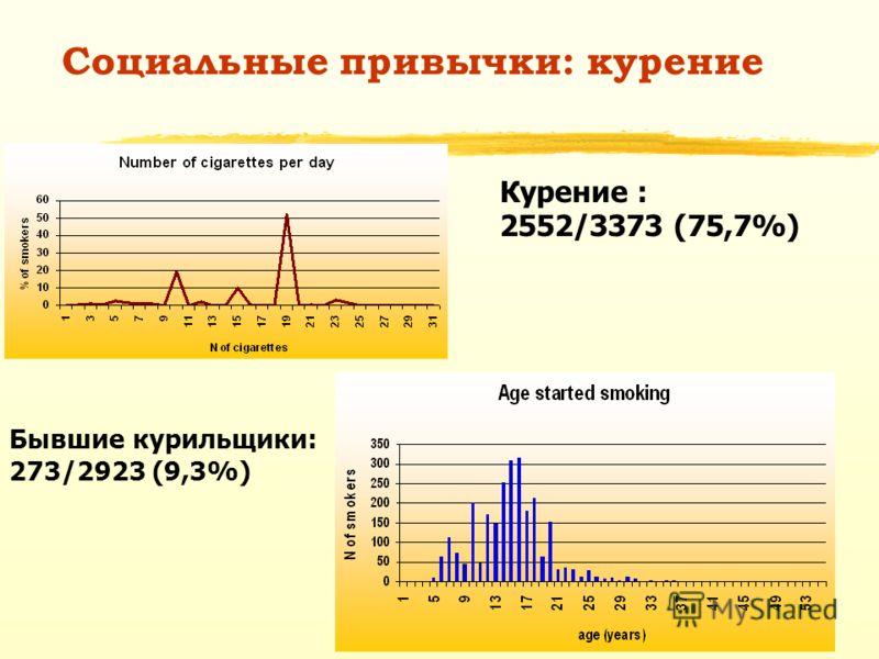 Социальные привычки: курение Курение : 2552/3373 (75,7%) Бывшие курильщики: 273/2923 (9,3%)
