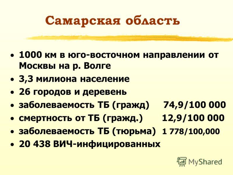 Самарская область 1000 км в юго-восточном направлении от Москвы на р. Волге 3,3 милиона население 26 городов и деревень заболеваемость ТБ (гражд) 74,9/100 000 смертность от ТБ (гражд.) 12,9/100 000 заболеваемость ТБ (тюрьма) 1 778/100,000 20 438 ВИЧ-