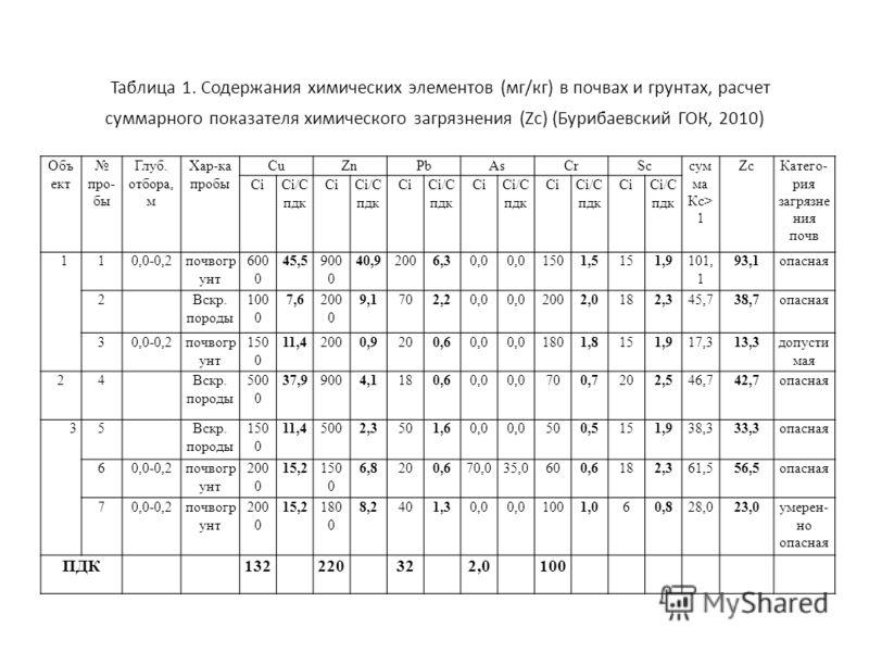 Таблица 1. Содержания химических элементов (мг/кг) в почвах и грунтах, расчет суммарного показателя химического загрязнения (Zc) (Бурибаевский ГОК, 2010) Объ ект про- бы Глуб. отбора, м Хар-ка пробы CuZnPbAsCrScсум ма Кс> 1 ZcКатего- рия загрязне ния