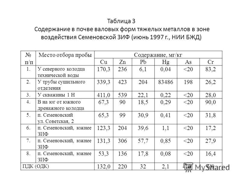 Таблица 3 Содержание в почве валовых форм тяжелых металлов в зоне воздействия Семеновской ЗИФ (июнь 1997 г., НИИ БЖД) п/п Место отбора пробыСодержание, мг/кг CuZnPbHgAsCr 1.1.У северного колодца технической воды 170,32366,10,04