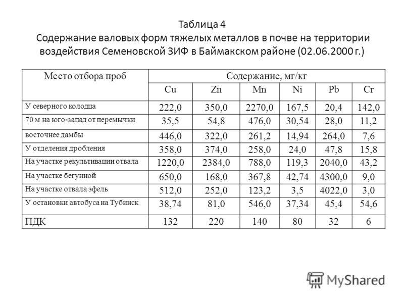 Таблица 4 Содержание валовых форм тяжелых металлов в почве на территории воздействия Семеновской ЗИФ в Баймакском районе (02.06.2000 г.) Место отбора пробСодержание, мг/кг CuZnMnNiPbCr У северного колодца 222,0350,02270,0167,520,4142,0 70 м на юго-за