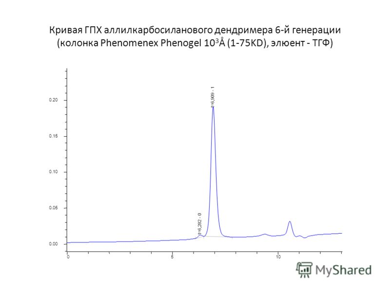 Кривая ГПХ аллилкарбосиланового дендримера 6-й генерации (колонка Phenomenex Phenogel 10 3 Å (1-75KD), элюент - ТГФ) 0.00 0.05 0.10 0.15 0.20 0510 t=6,282 - 0 t=6,909 - 1