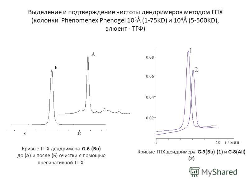 Кривые ГПХ дендримера G-6 (Bu) до (А) и после (Б) очистки с помощью препаративной ГПХ. Кривые ГПХ дендримера G-9(Bu) (1) и G-8(All) (2) Выделение и подтверждение чистоты дендримеров методом ГПХ (колонки Phenomenex Phenogel 10 3 Å (1-75KD) и 10 4 Å (5