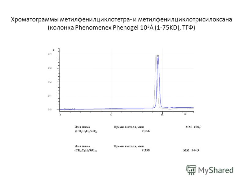 Хроматограммы метилфенилциклотетра- и метилфенилциклотрисилоксана (колонка Phenomenex Phenogel 10 3 Å (1-75KD), ТГФ) Â 0.0 0.1 0.2 0.3 0.4 ìèí 0510 Сигнал 2 0 Имя пикаВремя выхода, минММ 408,7 (CH 3 C 6 H 5 SiO) 3 9,556 Имя пикаВремя выхода, мин (CH