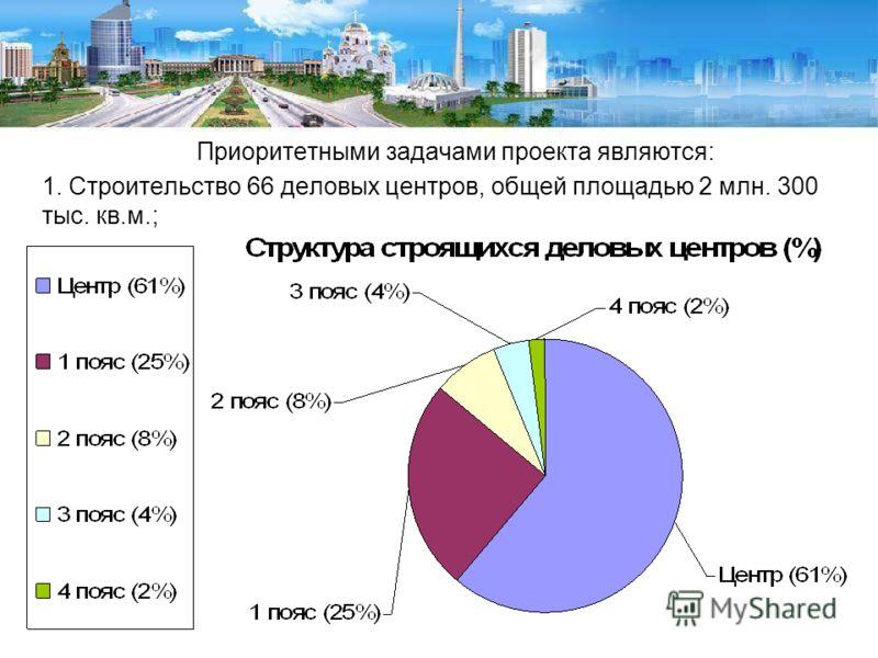 Приоритетными задачами проекта являются: 1. Строительство 66 деловых центров, общей площадью 2 млн. 300 тыс. кв.м.;