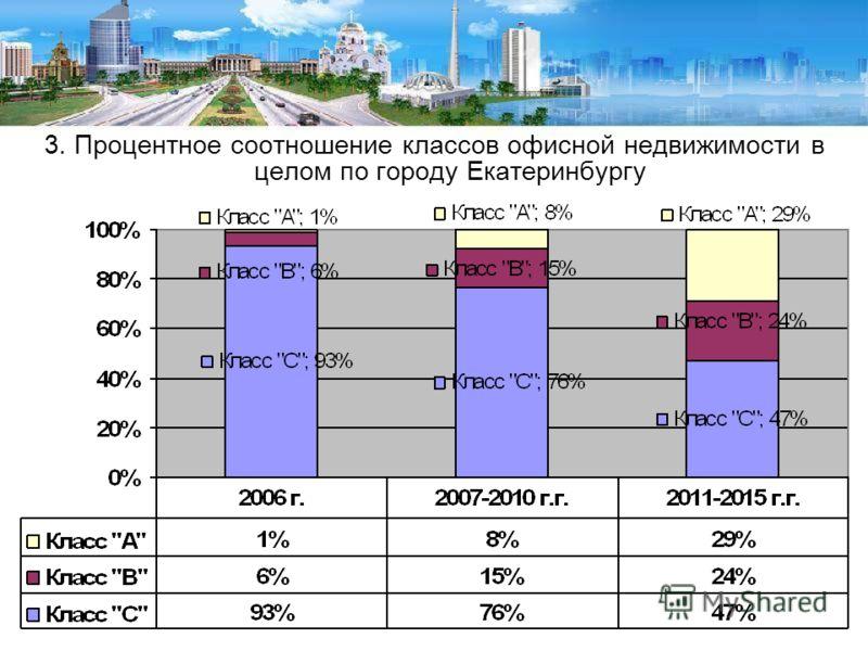 3. Процентное соотношение классов офисной недвижимости в целом по городу Екатеринбургу