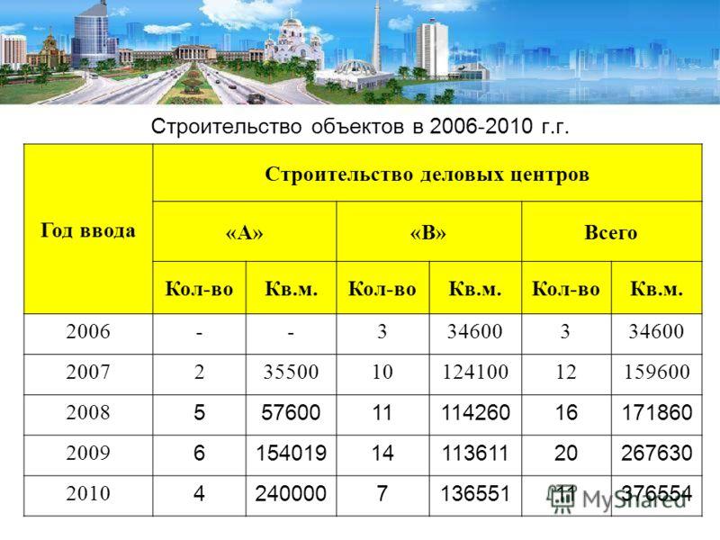 Строительство объектов в 2006-2010 г.г. Год ввода Строительство деловых центров «А»«В»Всего Кол-воКв.м.Кол-воКв.м.Кол-воКв.м. 2006--3346003 20072355001012410012159600 2008 5576001111426016171860 2009 61540191411361120267630 2010 424000071365511137655