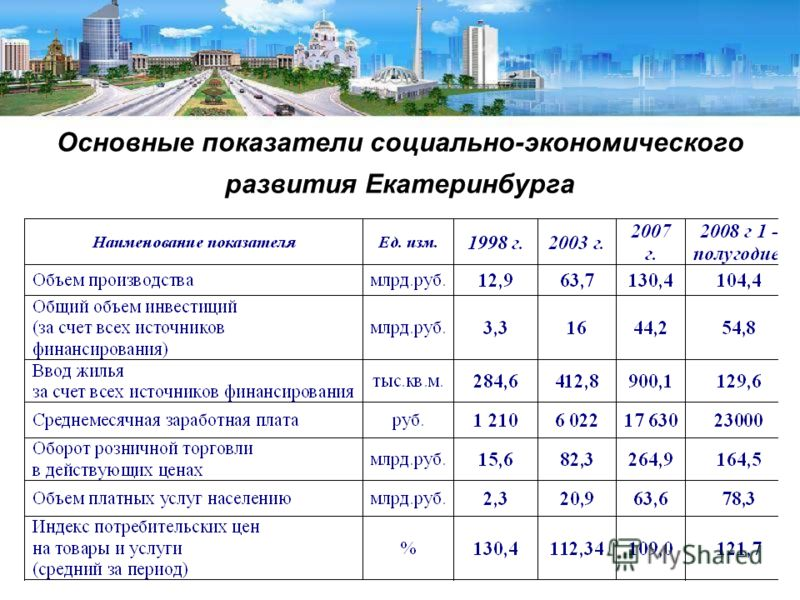Основные показатели социально-экономического развития Екатеринбурга