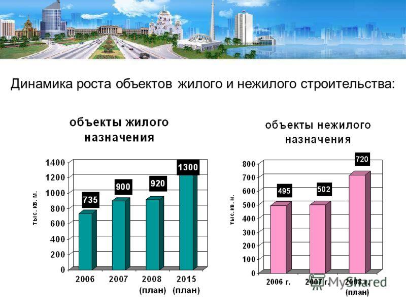 Динамика роста объектов жилого и нежилого строительства: