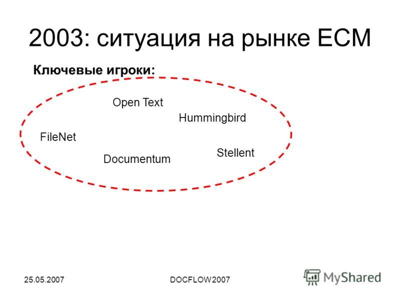 25.05.2007DOCFLOW 2007 2003: ситуация на рынке ECM Ключевые игроки: FileNet Documentum Open Text Hummingbird Stellent
