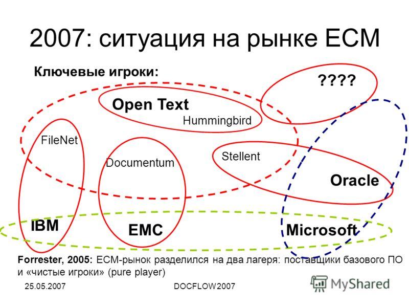 25.05.2007DOCFLOW 2007 2007: ситуация на рынке ECM Ключевые игроки: FileNet Documentum Open Text Hummingbird Stellent EMC IBM Oracle Microsoft ???? Forrester, 2005: ECM-рынок разделился на два лагеря: поставщики базового ПО и «чистые игроки» (pure pl