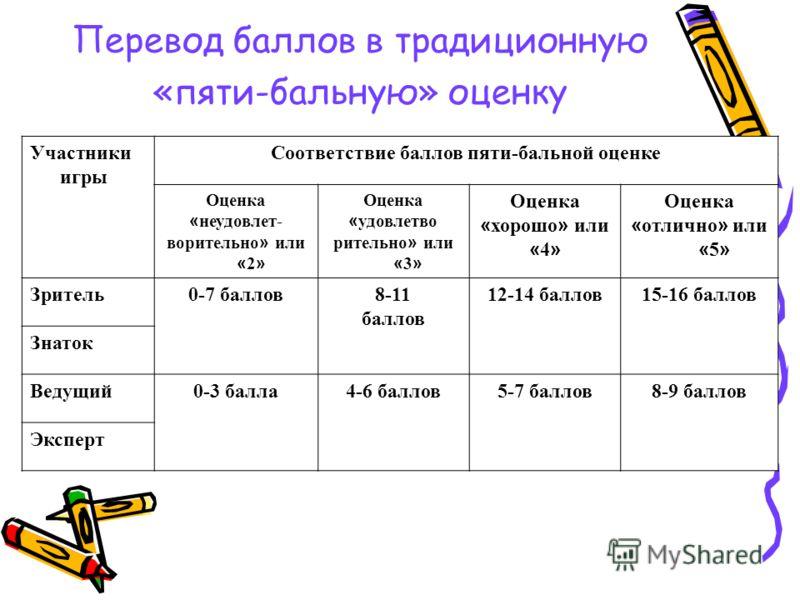 Перевод баллов в традиционную «пяти-бальную» оценку Участники игры Соответствие баллов пяти-бальной оценке Оценка « неудовлет- ворительно » или « 2 » Оценка « удовлетво рительно » или « 3 » Оценка « хорошо » или « 4 » Оценка « отлично » или « 5 » Зри