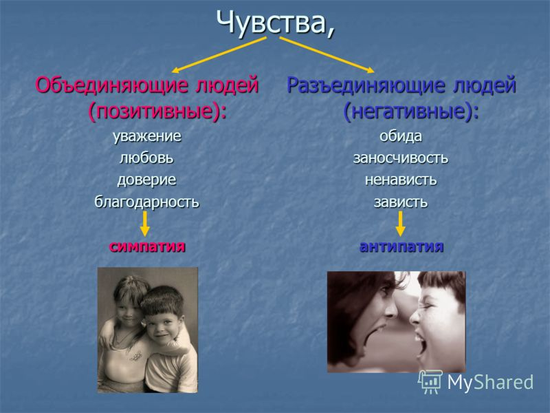 Чувства, Объединяющие людей (позитивные): уважениелюбовьдовериеблагодарностьсимпатия Разъединяющие людей (негативные): обидазаносчивостьненавистьзавистьантипатия
